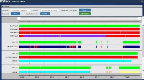 Line Event Data System